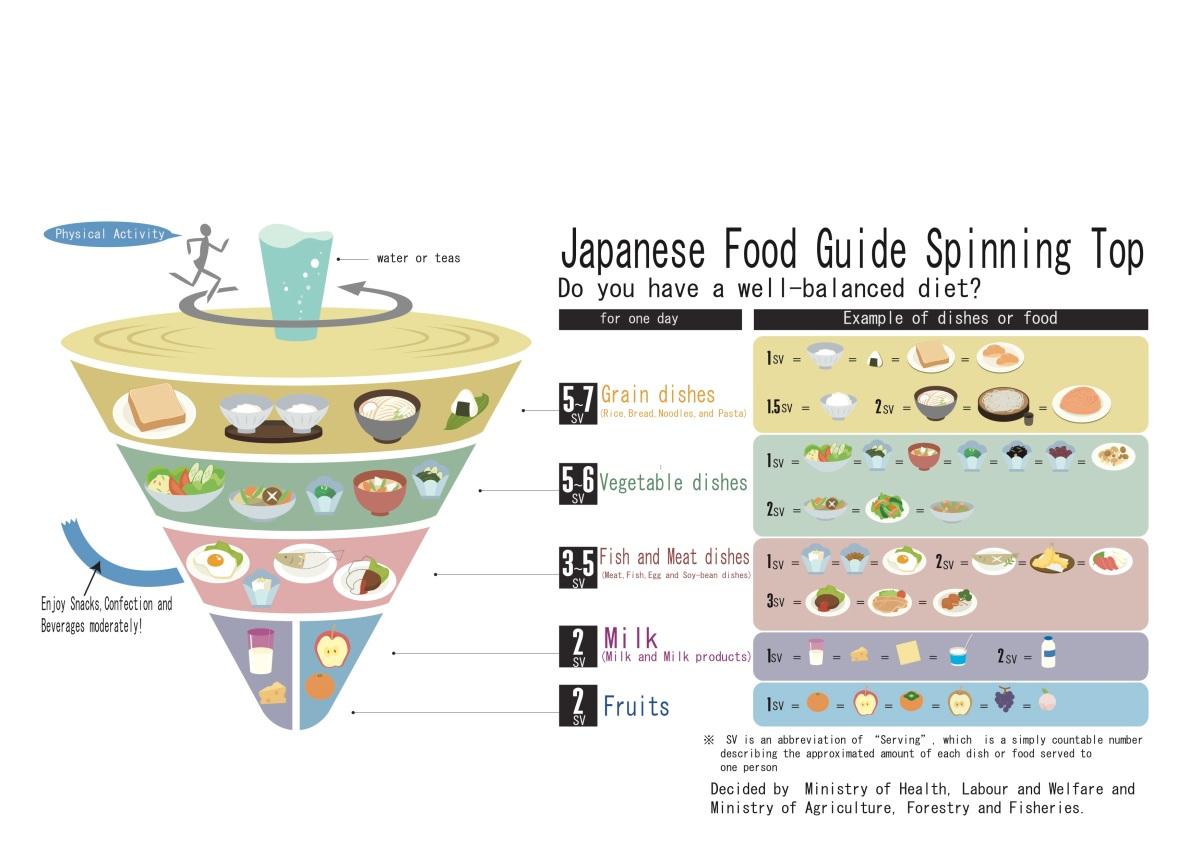 The japanese diet aka the healthy diet scpnblog for Aka japanese cuisine menu